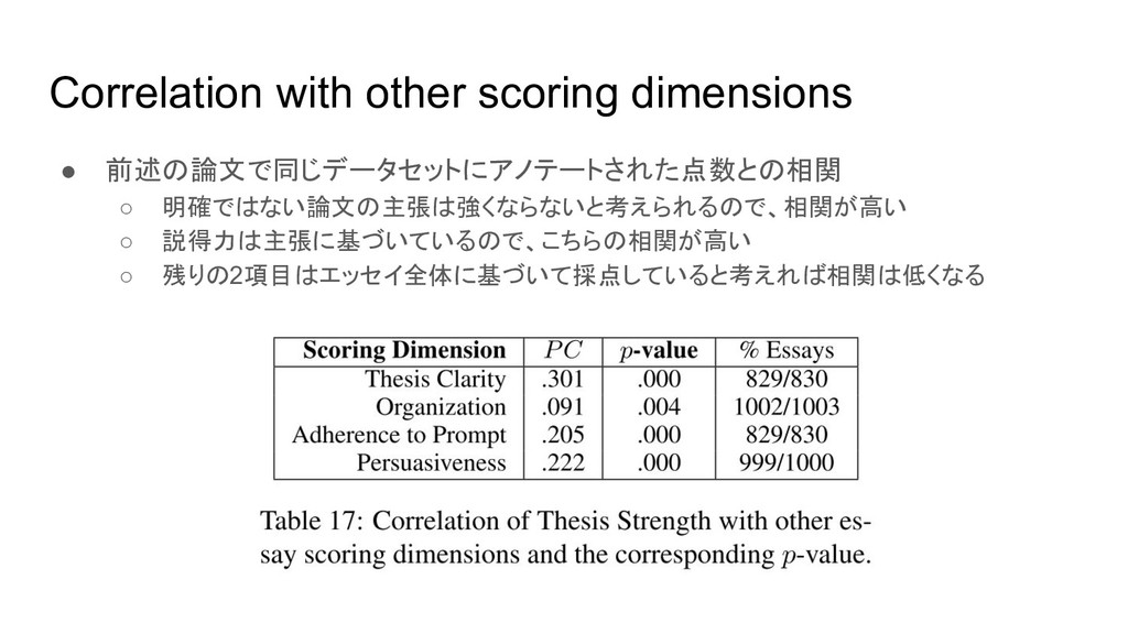 Correlation with other scoring dimensions ● 前述の...