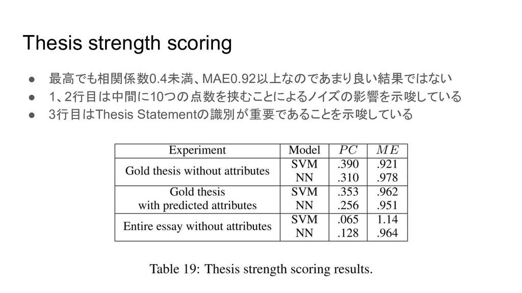 Thesis strength scoring ● 最高でも相関係数0.4未満、MAE0.92...