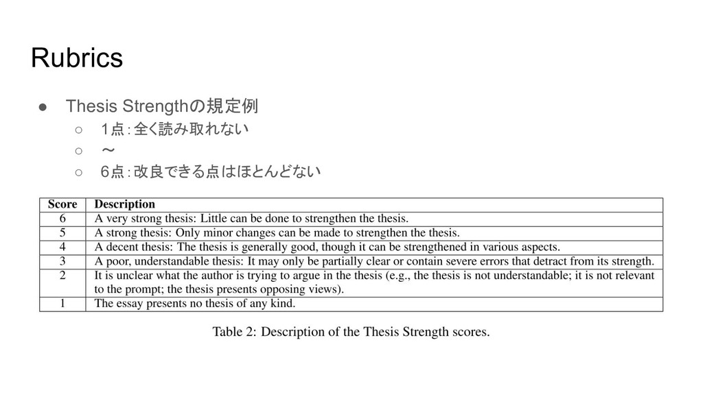 Rubrics  ● Thesis Strengthの規定例 ○ 1点:全く読み取れない ○ ...