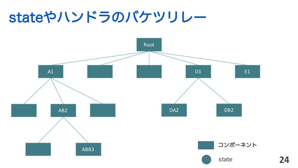 TUBUFϋϯυϥͷόέπϦϨʔ 24 Root ίϯϙʔωϯτ AB2 ABB3 A1 D...