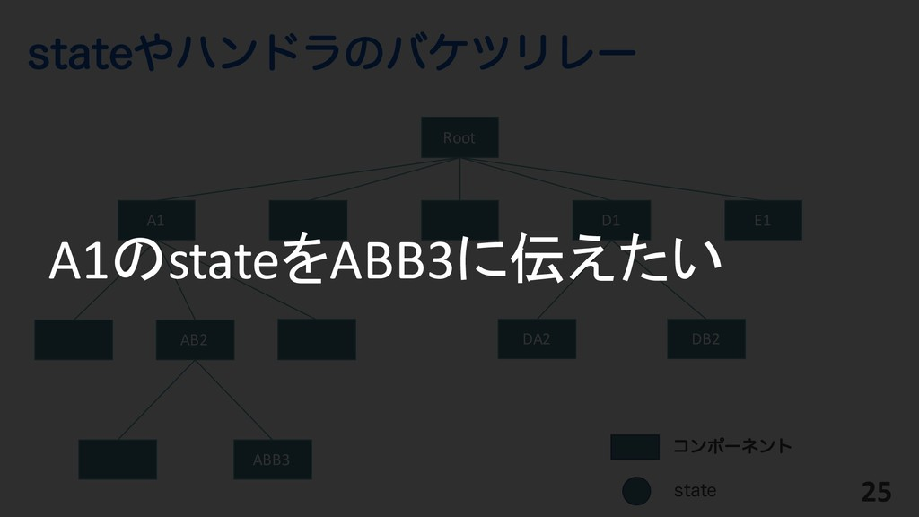 TUBUFϋϯυϥͷόέπϦϨʔ 25 Root ίϯϙʔωϯτ AB2 ABB3 A1 D...
