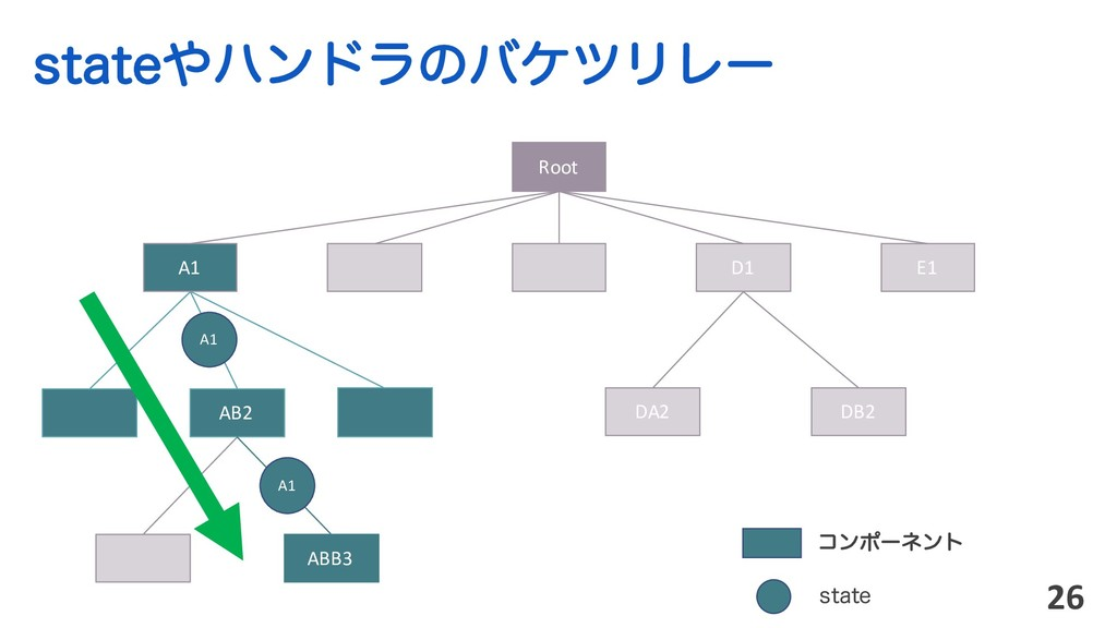 TUBUFϋϯυϥͷόέπϦϨʔ 26 Root ίϯϙʔωϯτ AB2 ABB3 A1 D...