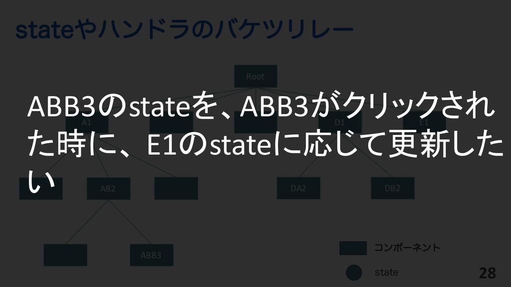 TUBUFϋϯυϥͷόέπϦϨʔ 28 Root ίϯϙʔωϯτ AB2 ABB3 A1 D...