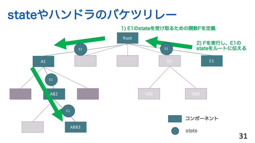 TUBUFϋϯυϥͷόέπϦϨʔ 31 Root ίϯϙʔωϯτ AB2 ABB3 A1 D...