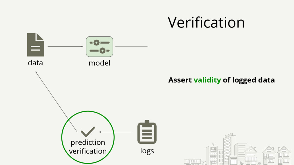 data logs prediction verification Assert validi...