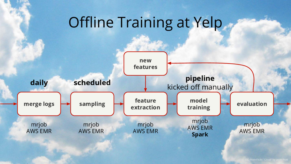 Offline Training at Yelp merge logs sampling fe...