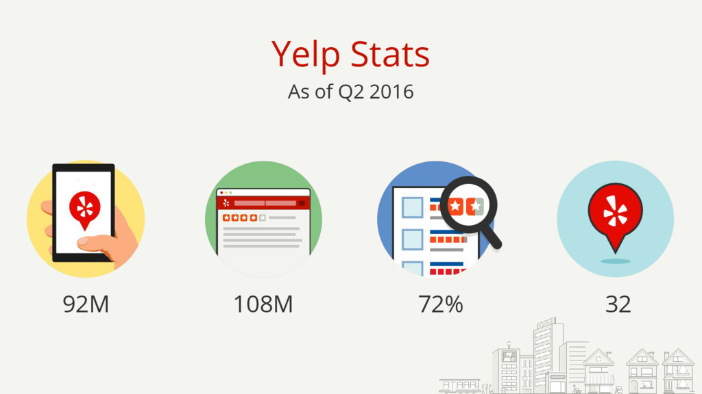92M 32 72% 108M Yelp Stats As of Q2 2016
