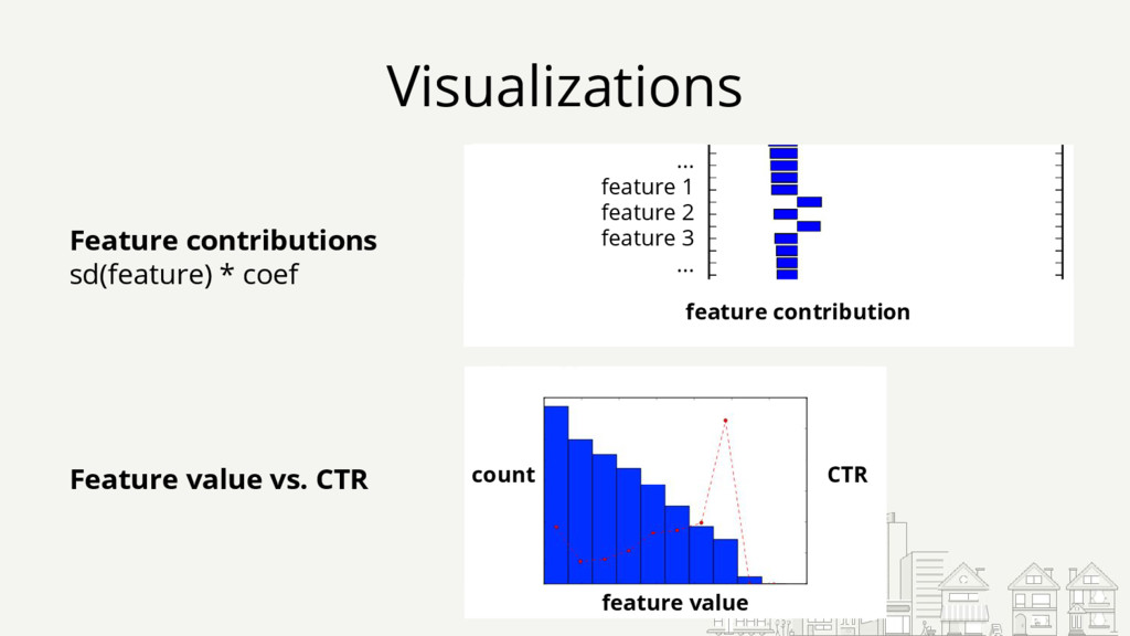 Visualizations ... feature 1 feature 2 feature ...