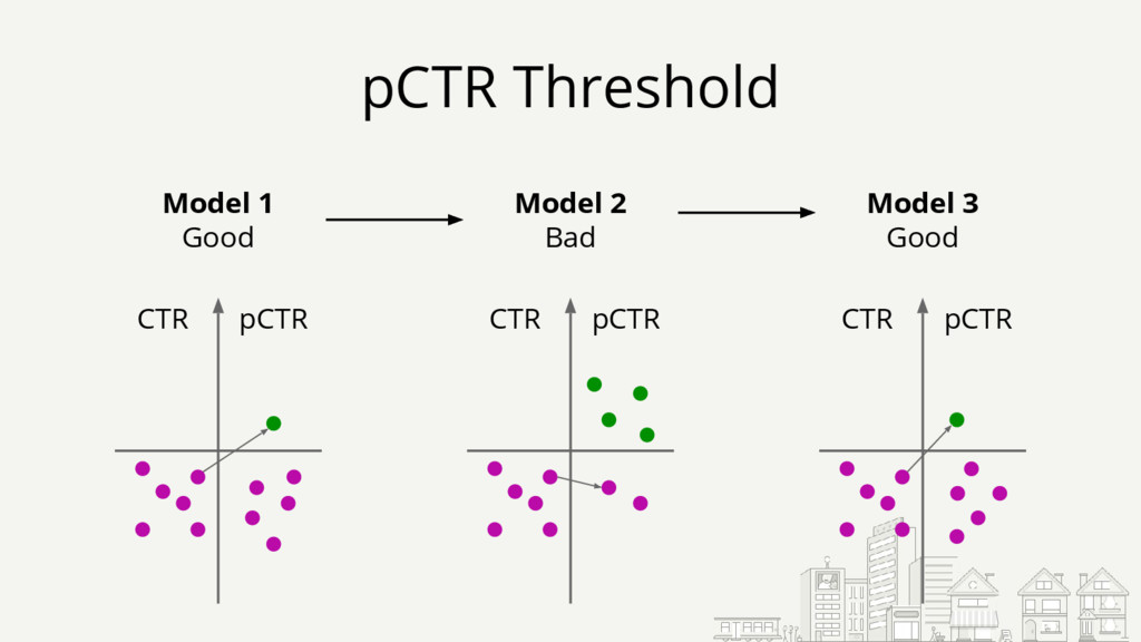 pCTR Threshold CTR pCTR Model 1 Good CTR pCTR M...