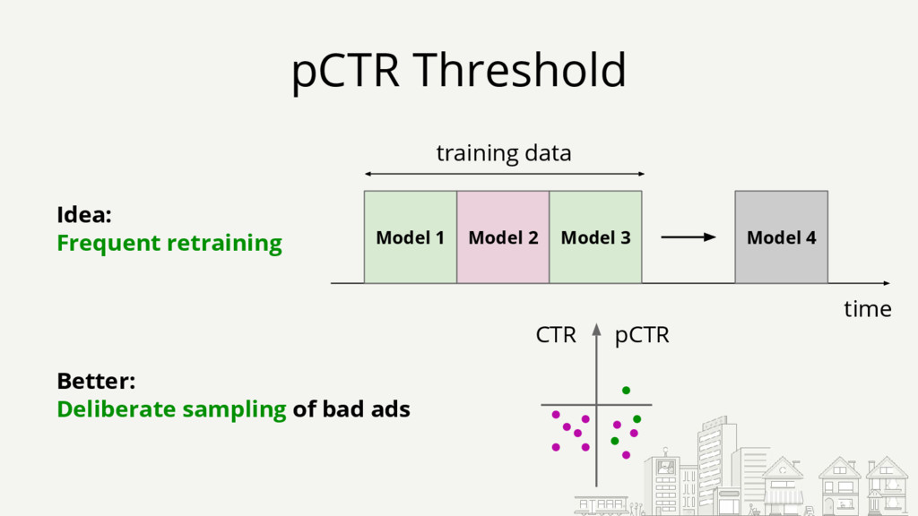 pCTR Threshold time training data Model 1 Model...