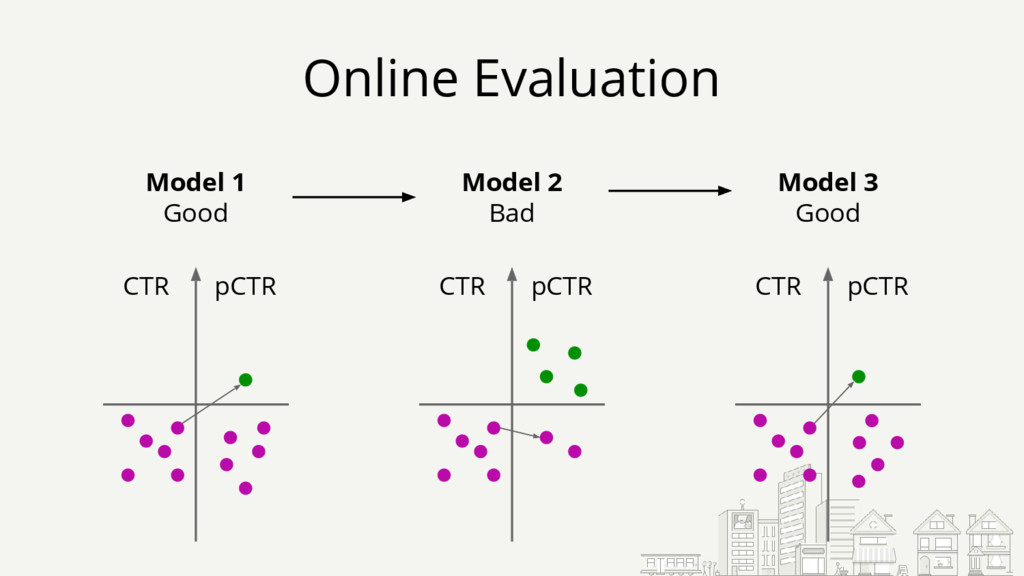 Online Evaluation CTR pCTR Model 1 Good CTR pCT...