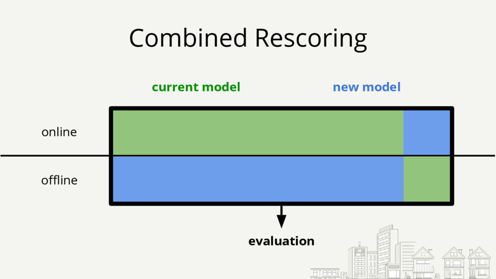 Combined Rescoring new model current model onli...