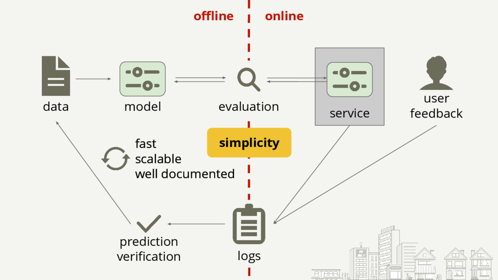 user feedback service online offline data model...