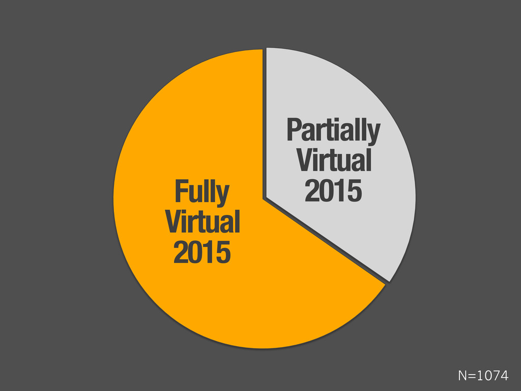 "Fully "" Virtual "" 2015