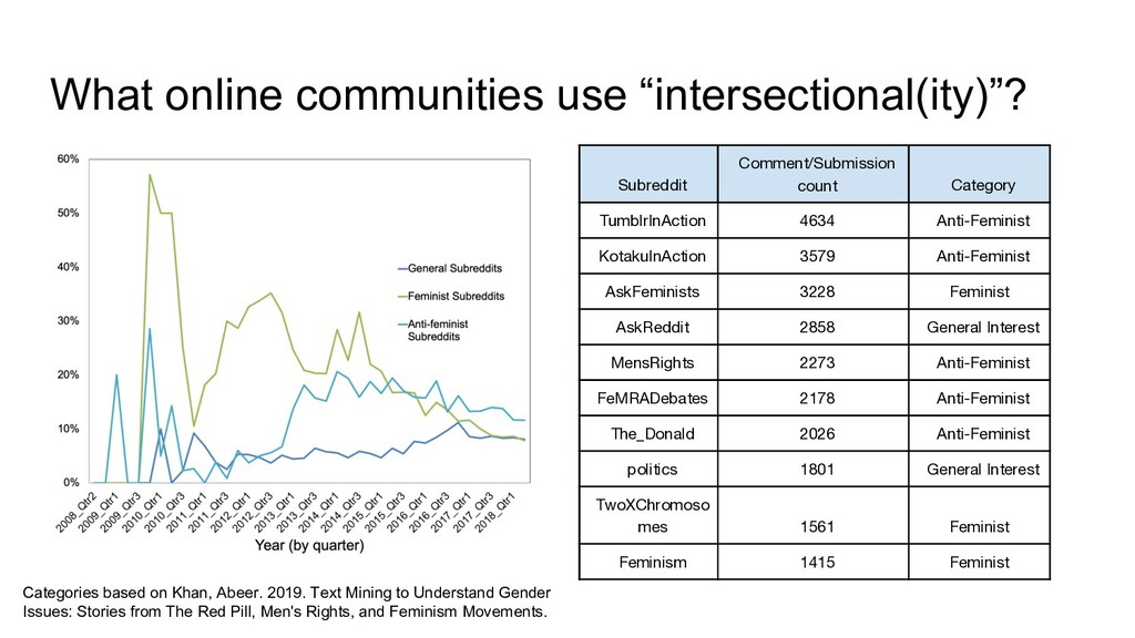 """What online communities use """"intersectional(ity..."""
