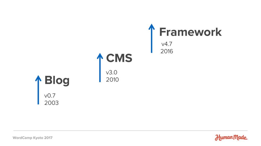 CMS Blog Framework v3.0 2010 v4.7 2016 v0.7 2003