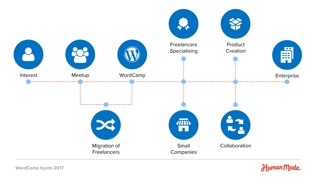Interest Meetup WordCamp Freelancers Specialisi...