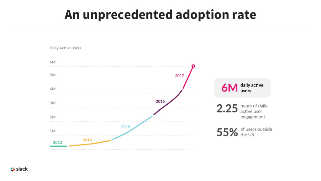 An unprecedented adoption rate