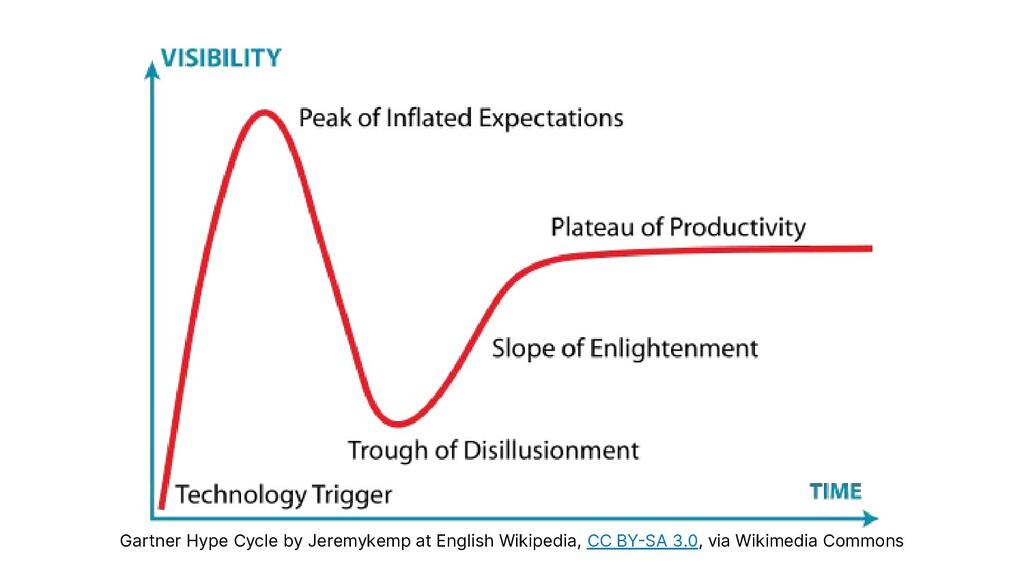 Gartner Hype Cycle by Jeremykemp at English Wik...
