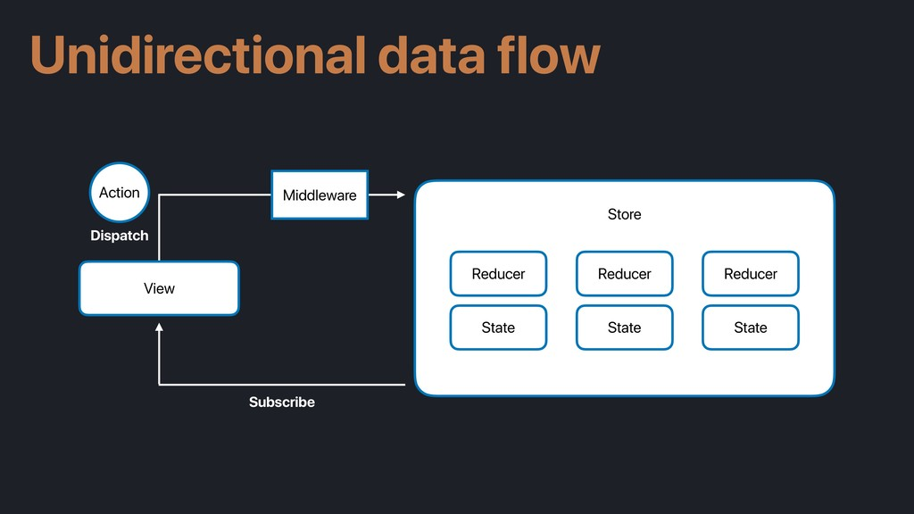 Unidirectional data flow View Store Reducer Sta...