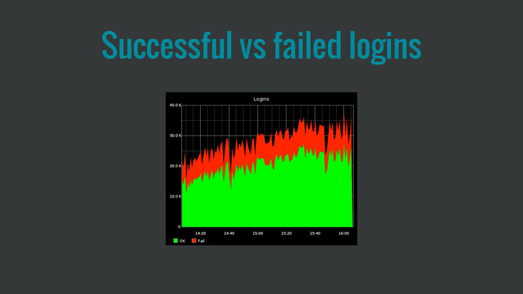 Successful vs failed logins