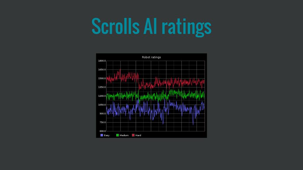 Scrolls AI ratings