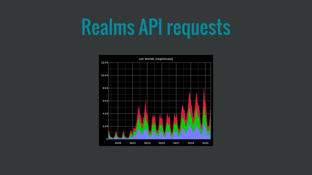 Realms API requests