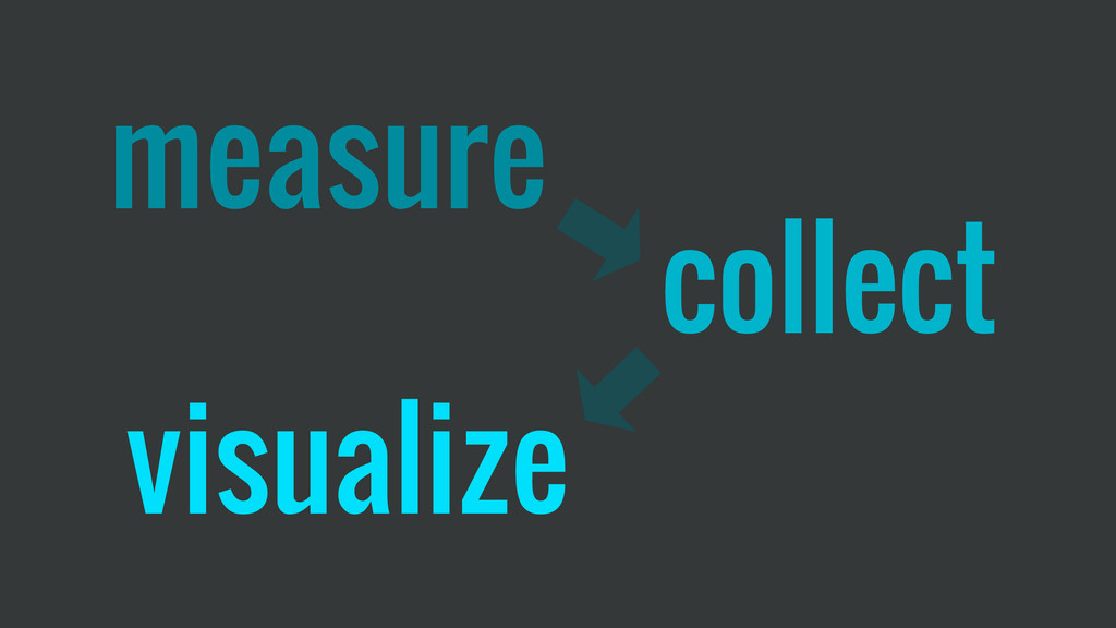 measure collect visualize