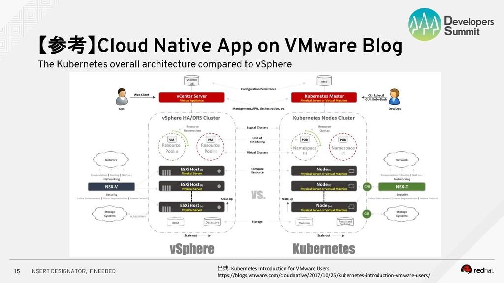【参考】 出典 Kubernetes Introduction for VMware User...