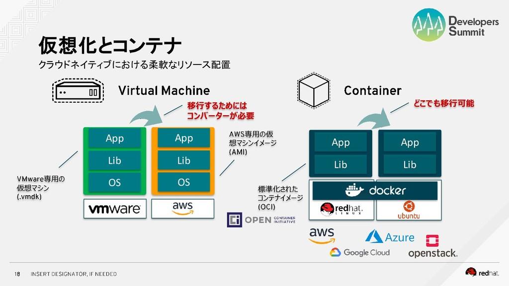 クラウドネイティブにおける柔軟なリソース配置 仮想化とコンテナ OS App Lib App ...