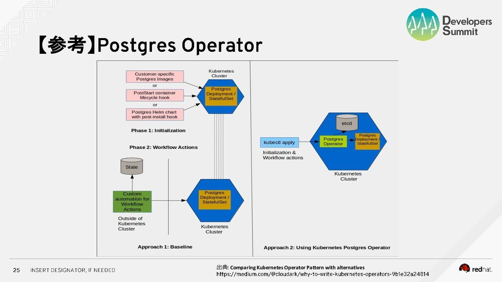 【参考】 出典 Comparing Kubernetes Operator Pattern w...