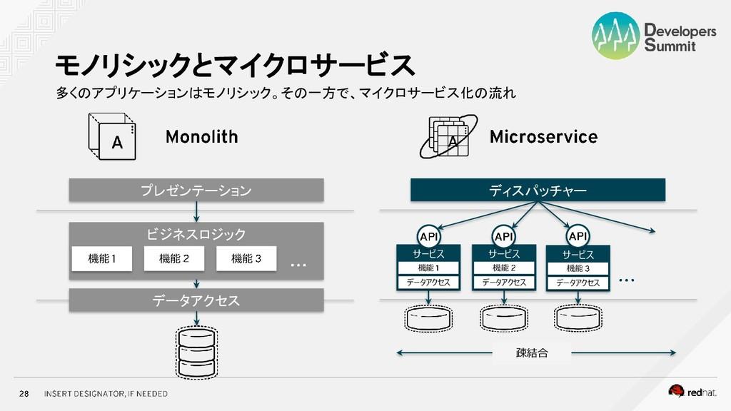多くのアプリケーションはモノリシック。その一方で、マイクロサービス化の流れ モノリシックとマイ...