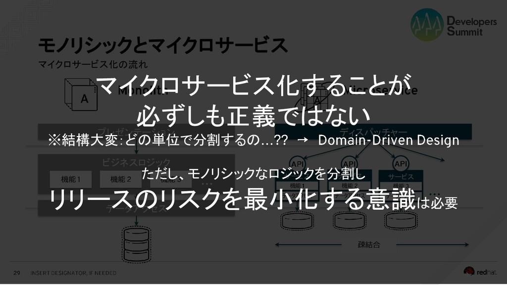 マイクロサービス化の流れ モノリシックとマイクロサービス ディスパッチャー プレゼンテーション...