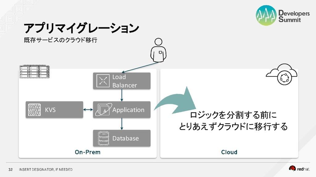 既存サービスのクラウド移行 アプリマイグレーション Application Database ...