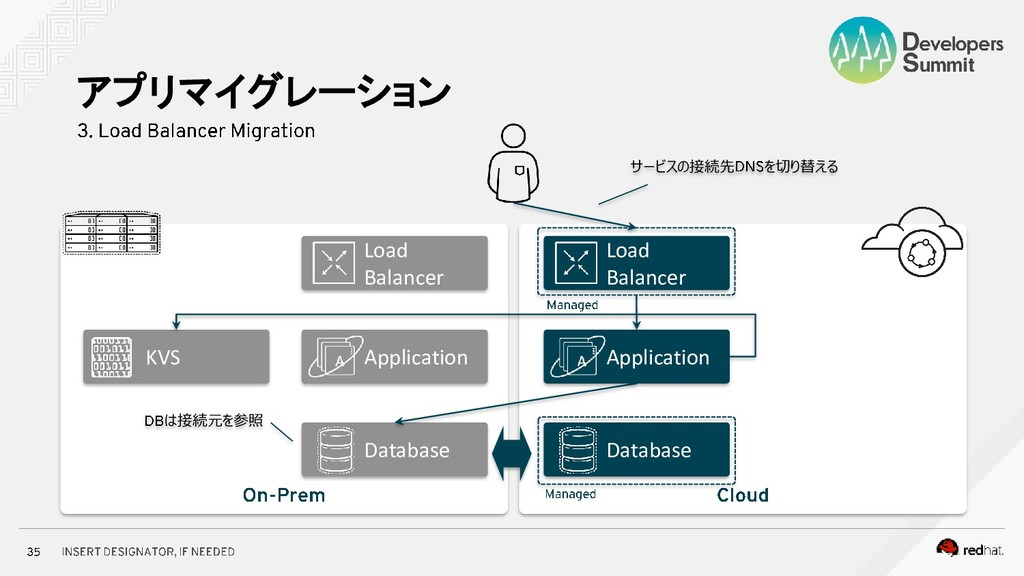 アプリマイグレーション Application Database Load Balancer ...