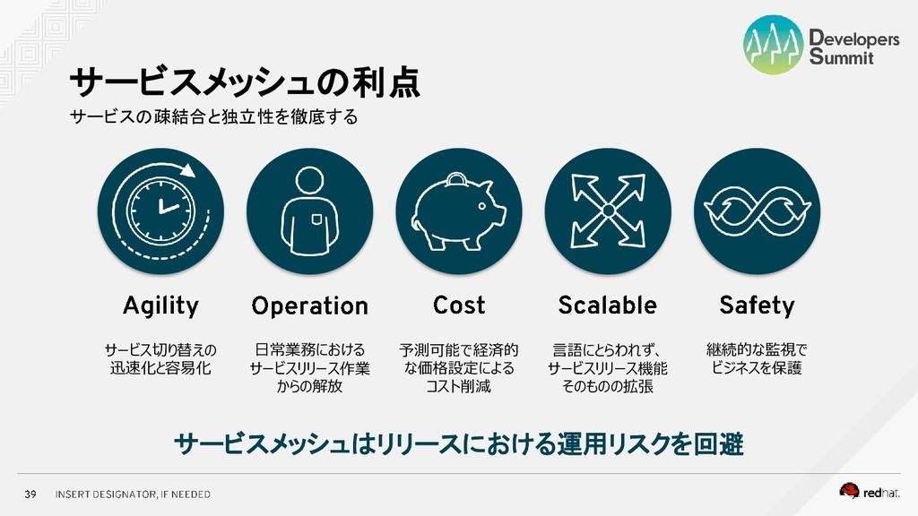 サービスの疎結合と独立性を徹底する サービスメッシュの利点 サービス切り替えの 迅速化と容易化...