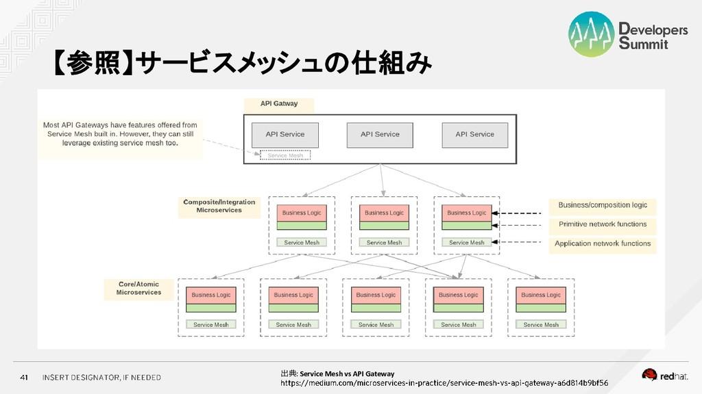 【参照】サービスメッシュの仕組み 出典 Service Mesh vs API Gateway