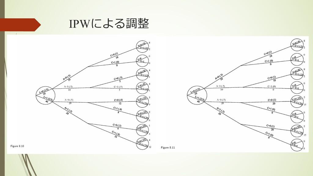IPWによる調整