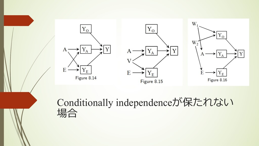 Conditionally independenceが保たれない 場合