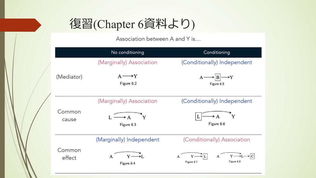 復習(Chapter 6資料より)