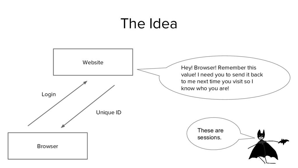 Website The Idea Login Unique ID Hey! Browser! ...