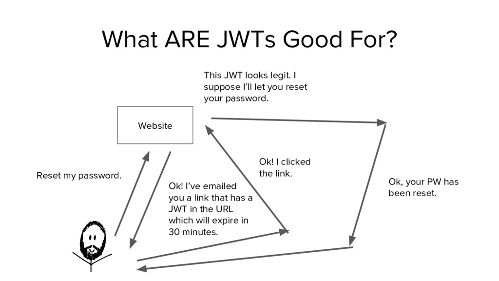 What ARE JWTs Good For? Website Reset my passwo...