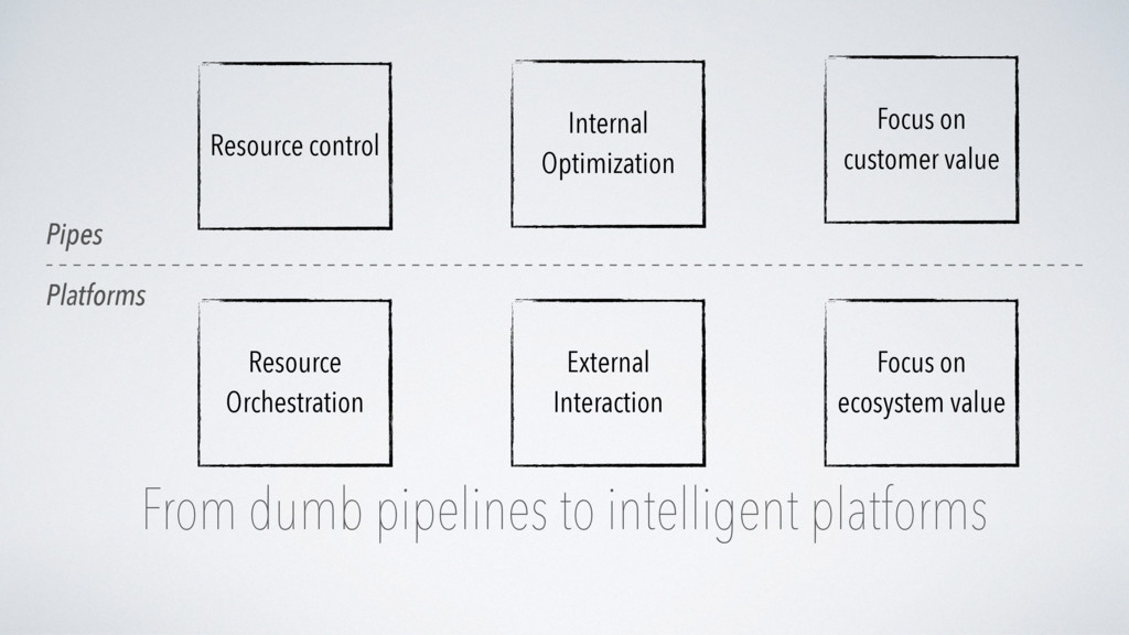 From dumb pipelines to intelligent platforms Re...