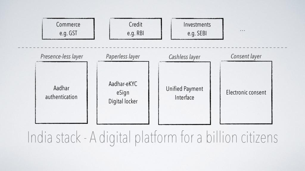 India stack - A digital platform for a billion ...