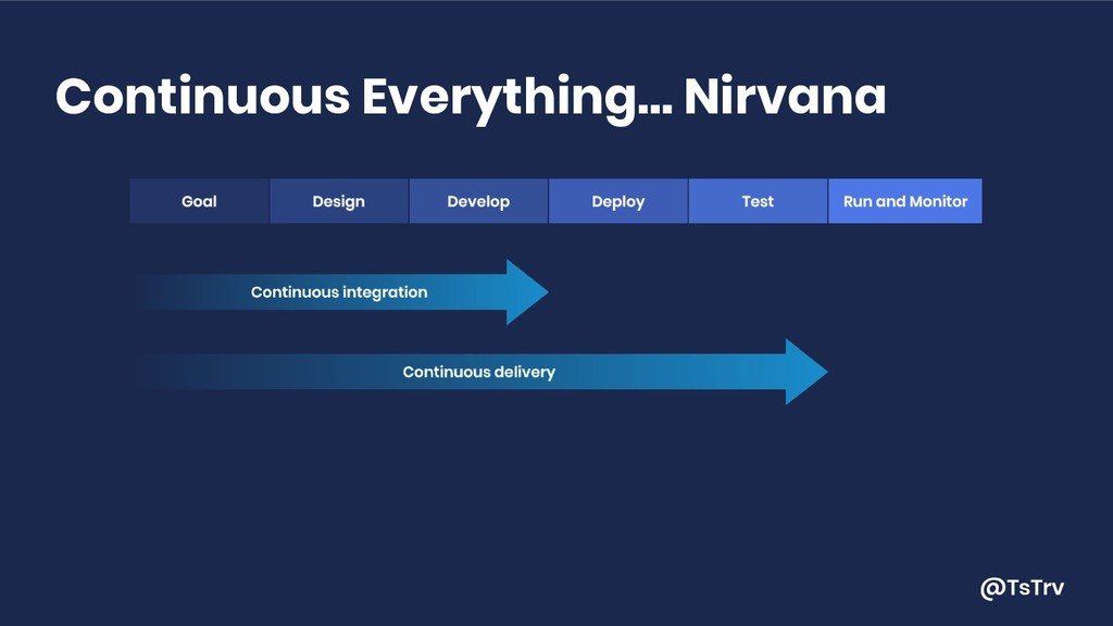 @TsTrv Continuous Everything… Nirvana