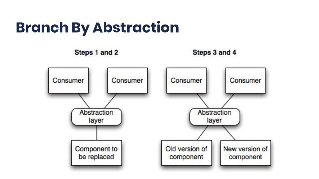 @TsTrv Branch By Abstraction