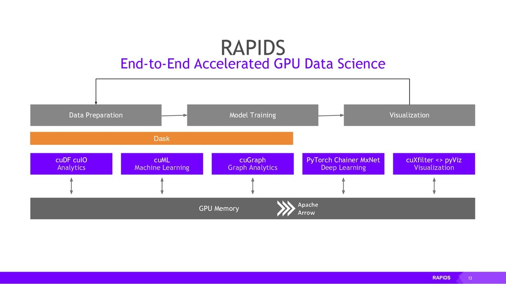 12 RAPIDS End-to-End Accelerated GPU Data Scien...