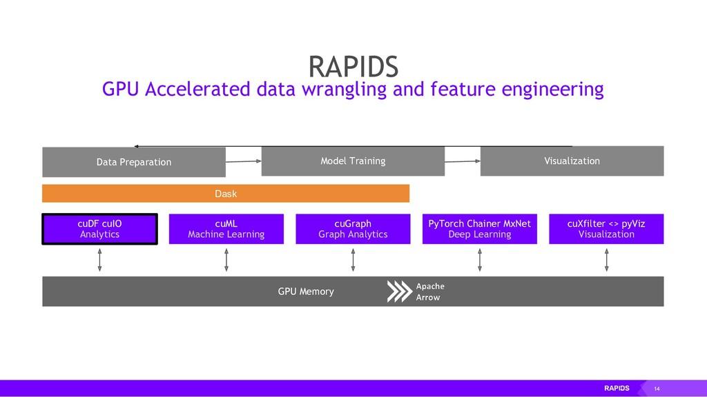 14 cuDF cuIO Analytics GPU Memory Data Preparat...