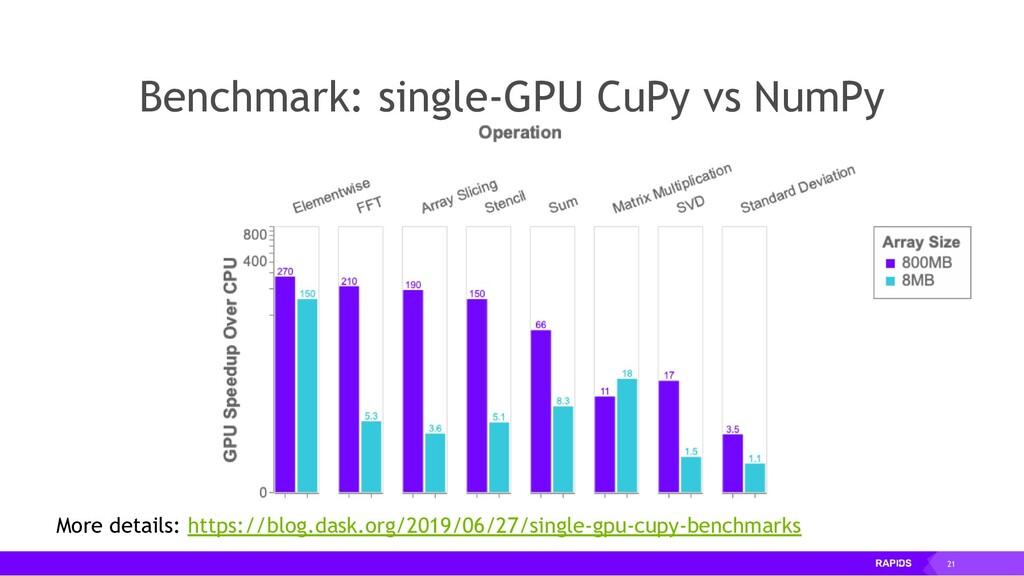 21 Benchmark: single-GPU CuPy vs NumPy More det...