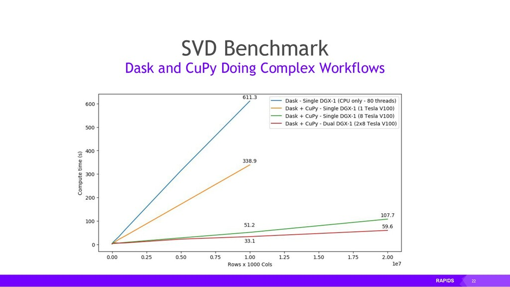 22 SVD Benchmark Dask and CuPy Doing Complex Wo...